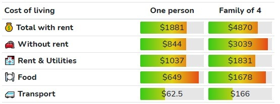 Cost of Living in Kingston ($CAD)