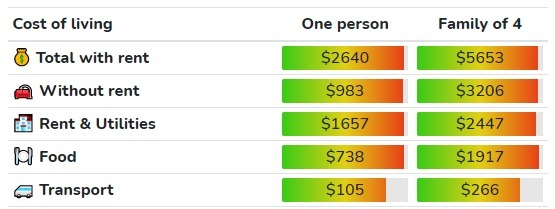 Cost of Living in Oakville ($CAD)