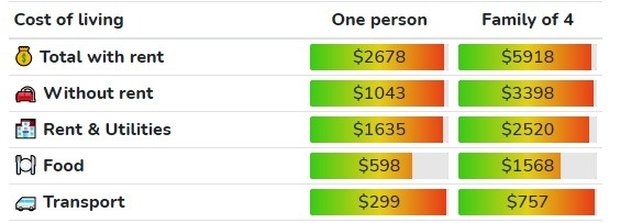 Cost of Living in Toronto
