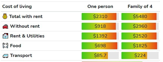 Cost of living in Burlington ($CAD)