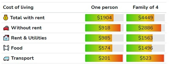 Cost of living in Calgary ($CAD)