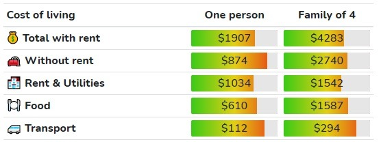 Cost of living in Halifex ($CAD)