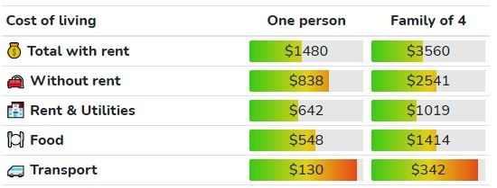 Cost of living in Quebec ($CAD)