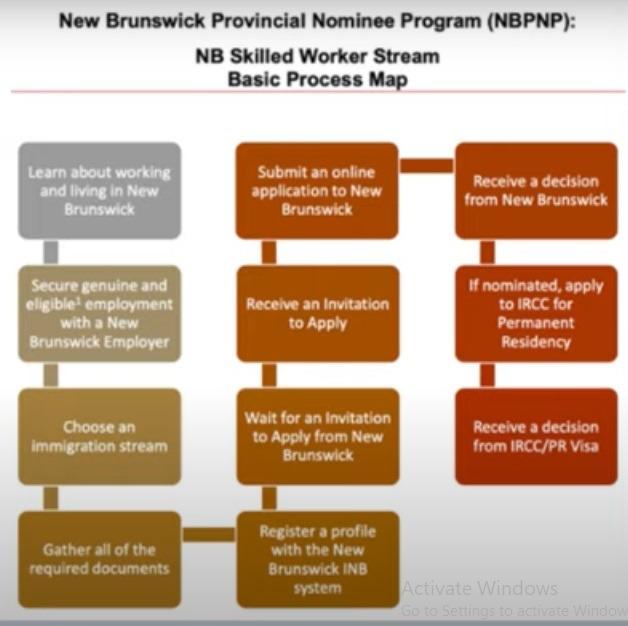 NEW BRUNSWICK PROVINCIAL NOMINEE PROGRAM (NBPNP) process map