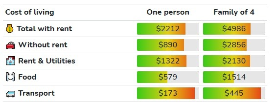 cost of living in ontario canada