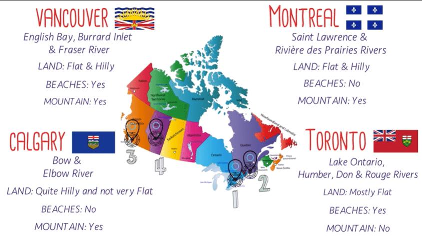 geography comparison