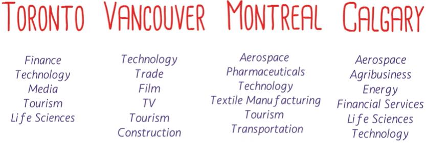 job sectors in canada cities