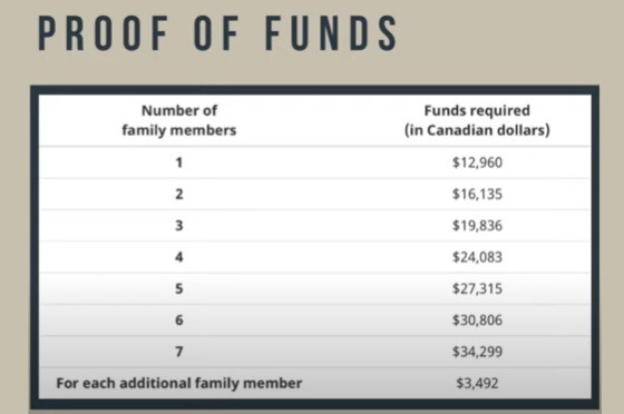 proof of fund EE canada