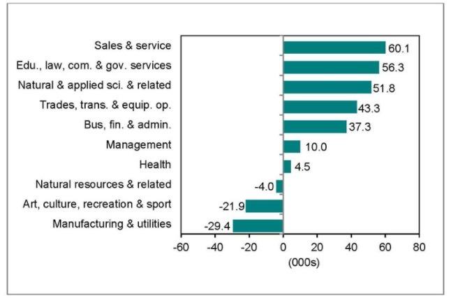 top job sectors in ontario