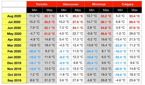 weather canada cities comparison