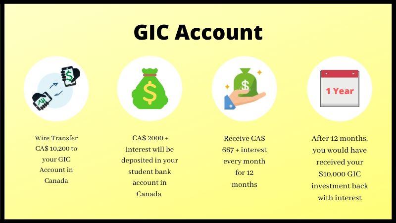 GIC works