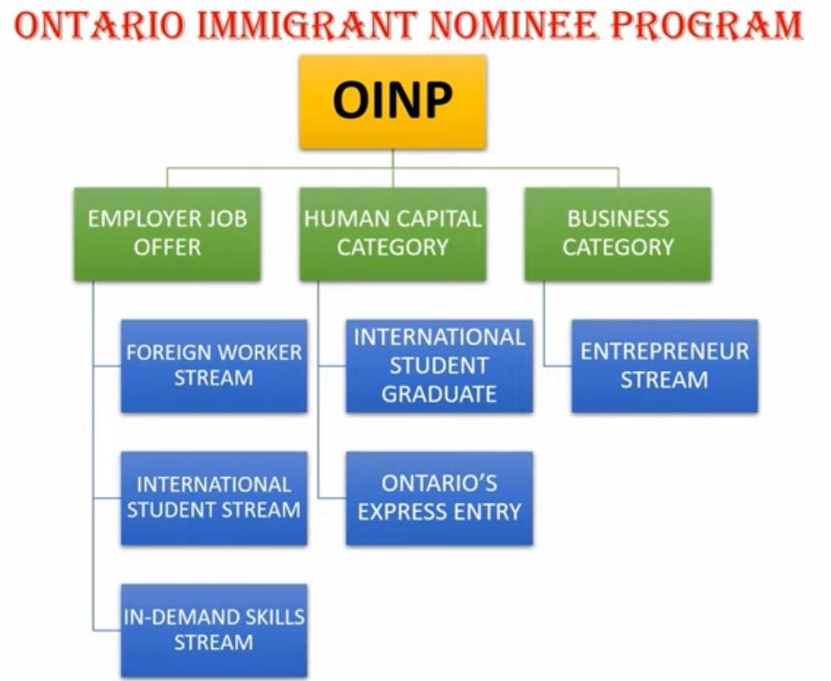 OINP categories