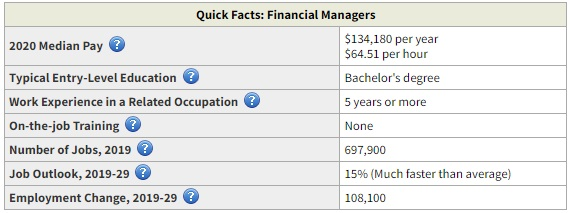 Financial Manager highest paid business degree
