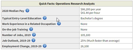 Operations Research Analyst highest paid business degree