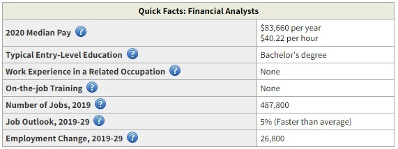 financial analyst business degree