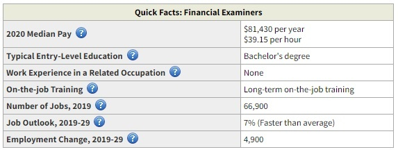 financial examiner highest paid business degree
