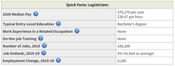 logistician highest paid business degree